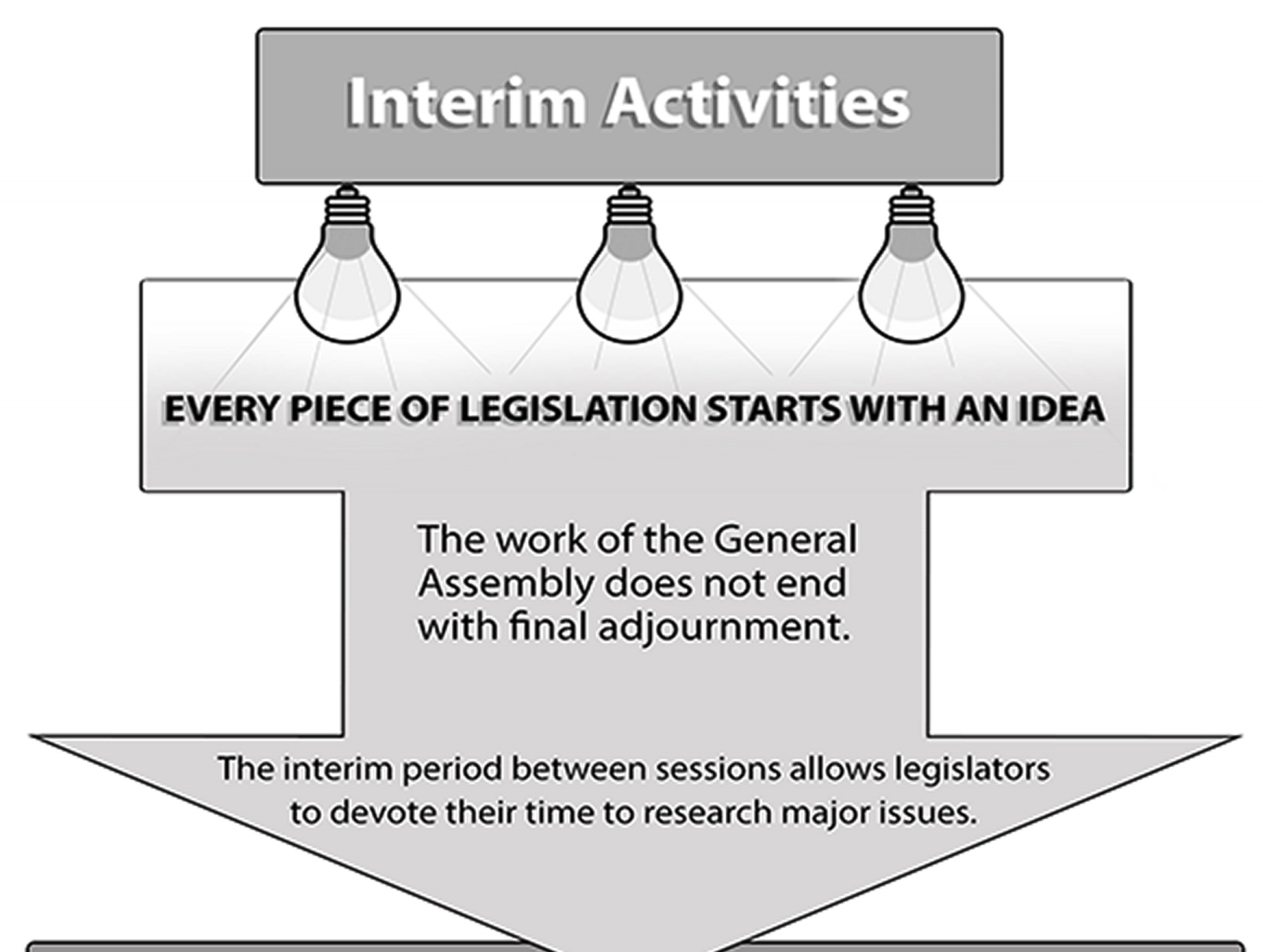 Infographic: Interim Activities
