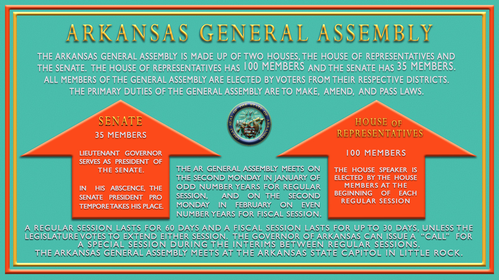 About the Arkansas General Assembly