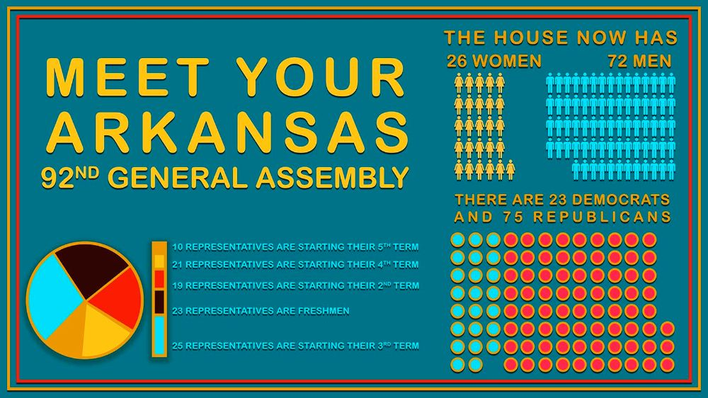 Meet your current 92nd General Assembly!