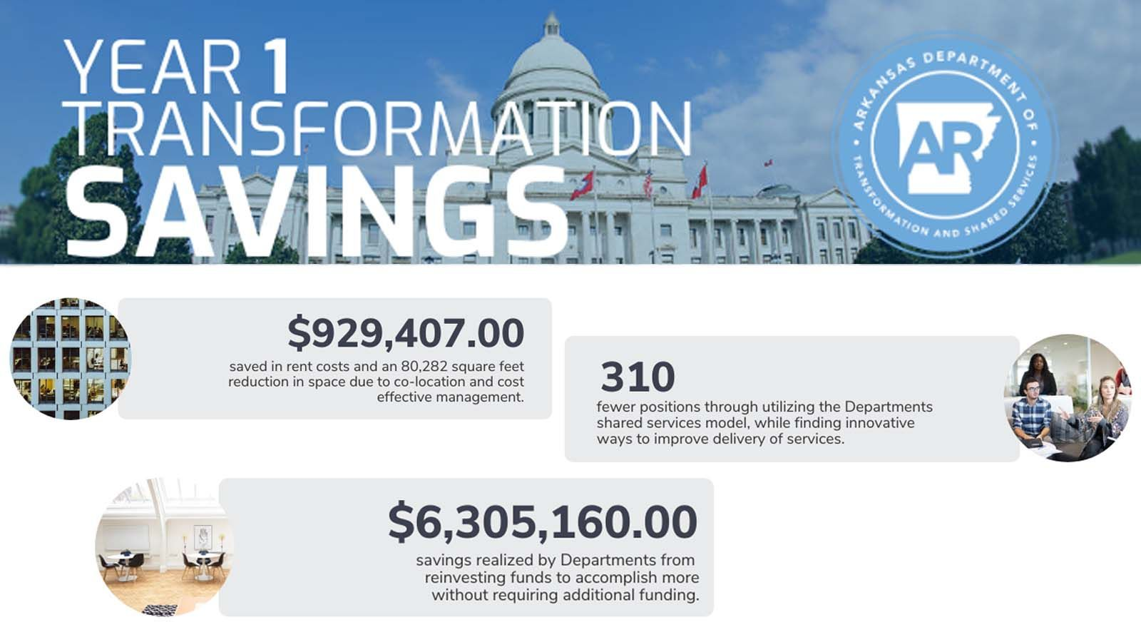 Saving Millions by Transforming Government