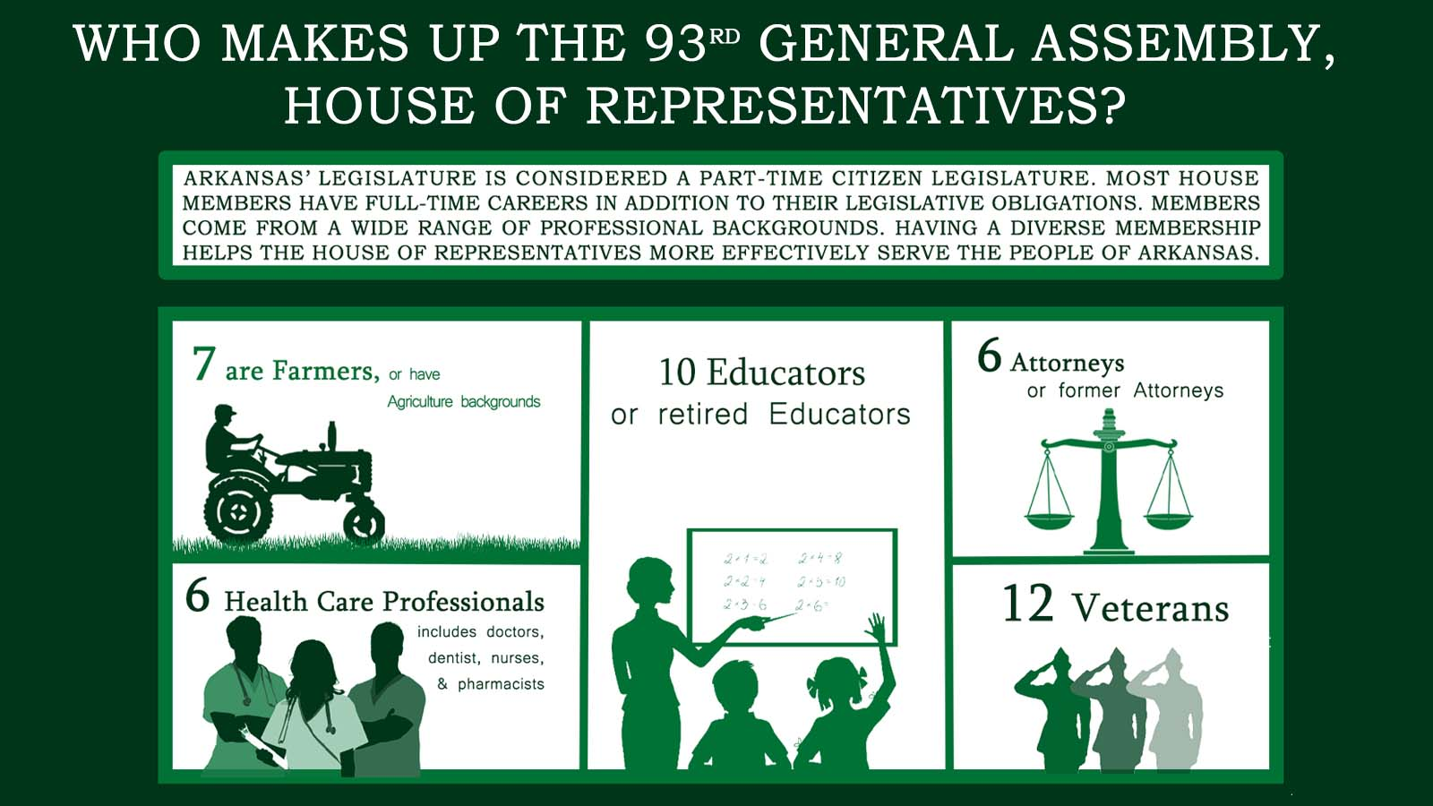 Infographic: 93rd General Assembly - Arkansas House